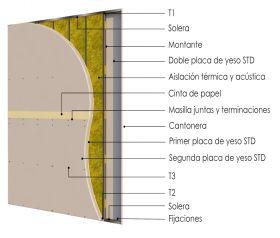 Pared interior no portante soleras-montantes cada 400mm con doble placas de yeso STD - dobles placas de yeso STD y aislacion