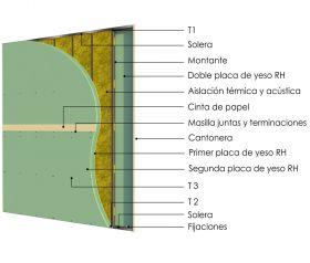 Pared interior no portante soleras-montantes cada 400mm con doble placas de yeso RH - doble placas de yeso RH y aislacion