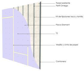 Revestimiento interior omegas cada 400mm con placas de yeso Diamant