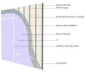 Revestimiento interior omegas cada 400mm con placas de yeso Diamant y aislacion