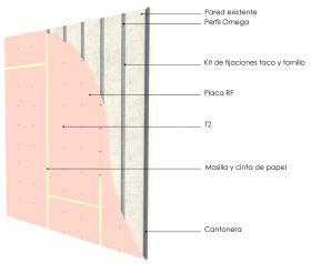 Revestimiento interior omegas cada 400mm con placas de yeso RF