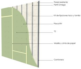 Revestimiento interior omegas cada 400mm con placas de yeso RH