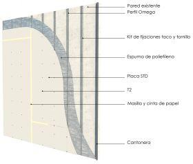 Revestimiento interior omegas cada 400mm con placas de yeso STD y aislacion