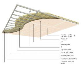 Cielorraso soleras-montantes cada 400mm con placas de yeso RF y aislacion