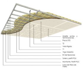 Cielorraso soleras-montantes cada 400mm con placas de yeso STD y aislacion